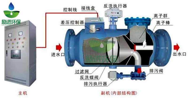 动态离子群水处理器.jpg