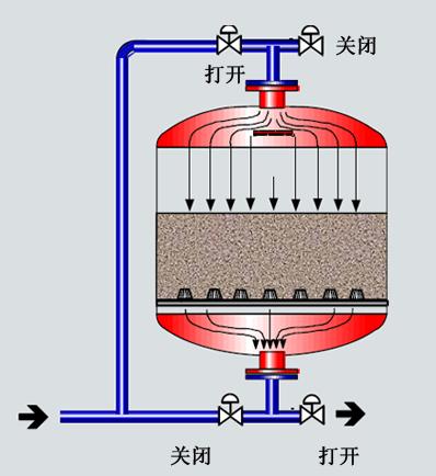 浅层介质过滤器 绿翔环保